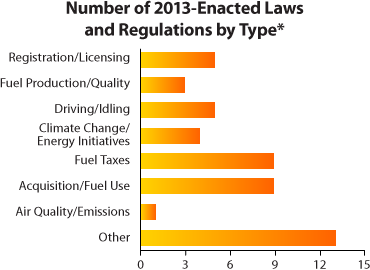 Chart showing the number 2013-enacted laws and regulations by type in eight categories: registration/licensing (5), fuel production/quality (3), driving/idling (5), climate change/energy initiatives (4), fuel taxes (9), acquisition/fuel use (9), air quality/emissions (1), and other (13)