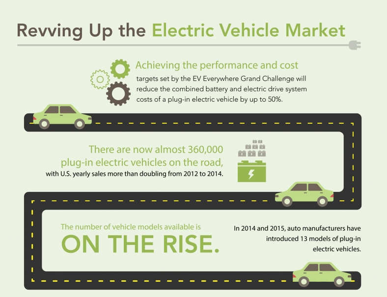 An infographic explaining how the U.S. Department of Energy is revving up the electric vehicle market. Achieving the performance and cost targets set by the EV Everywhere Grand Challenge will reduce the combined battery and electric drive system costs of a plug-in electric vehicle by up to fifty percent. There are now almost 360,000 plug-in electric vehicles on the road, with U.S. yearly sales more than doubling from 2012 to 2014. The number of vehicle models available is on the rise. In 2014 and 2015, auto manufacturers have introduced 13 models of plug-in electric vehicles.