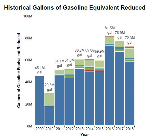 A chart showing historical gallons of gasoline equivalent reduced by Valley of the sun Clean Cities Coalition between 2009 and 2018. The millions of gallons reduced per year were as follows: 2009, 45.1; 2010, 29.5; 2011, 51.1; 2012, 51.8; 2013, 60.8; 2014, 60.5; 2015, 59.9; 2016, 81.5; 2017, 76.9; 2018, 72.3.