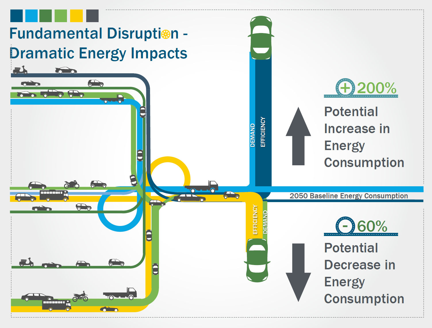 A bird's eye view graphic of vehicles traveling on multiple roads, signifying the potential energy usage scenarios that could result from new energy efficient mobility system technologies'.