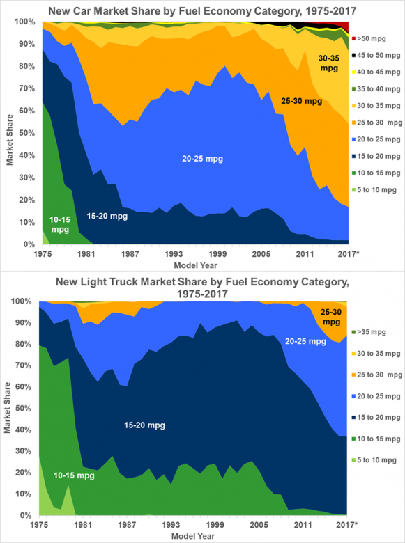 Graphs of New Car and Light Truck Market Share by Fuel Economy Category 1975-2017