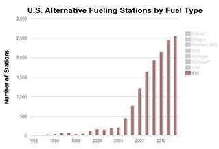 Chart showing growth in the number of E85 fueling stations