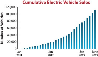 Chart showing growth in the number of electric vehicle sales