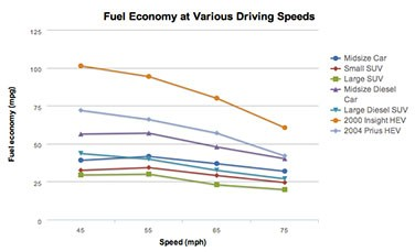 Chart showing that in general fuel economy decreases as speed increases over 50 mph