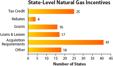 Chart showing the number of states with natural gas incentives in six categories: tax credit (25), rebates (4), grants (16), loans and leases (17), acquisition requirements (41), and other (18)