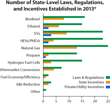 Chart showing the number of state-level laws, regulations, and incentives established in 2013 in 11 categories: biodiesel (16 laws and regulations, 8 state incentives), ethanol (15 laws and regulations, 6 state incentives, 2 private/utility incentives), EVs (23 laws and regulations, 9 state incentives, 3 private/utility incentives), HEVs/PHEVs (23 laws and regulations, 4 state incentives , 2 private/utility incentives), natural gas (25 laws and regulations, 13 state incentives), propane (13 laws and regulations, 2 state incentives, 1 private/utility incentive), hydrogen fuel cells (15 laws and regulations, 3 state incentives), aftermarket conversions (7 laws and regulations, 4 state incentives), fuel economy/efficiency (3 laws and regulations, 2 state incentives), idle reduction (2 laws and regulations, 1 state incentive), and other (1 law/regulation)