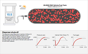 A graphic of a cylindrical purple tank with red dots inside to represent natural gas in a CNG vehicle tank.
