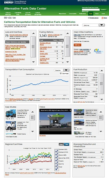 A screenshot of the new AFDC website State Information pages with videos, graphs, and data sets.