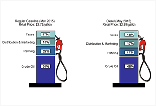 Graphic comparing regular gasoline retail price of $2.72 per gallon to diesel retail price of $2.89 in May 2015. For gasoline, the price consisted of 17% taxes, 10% distribution and marketing, 22% ref