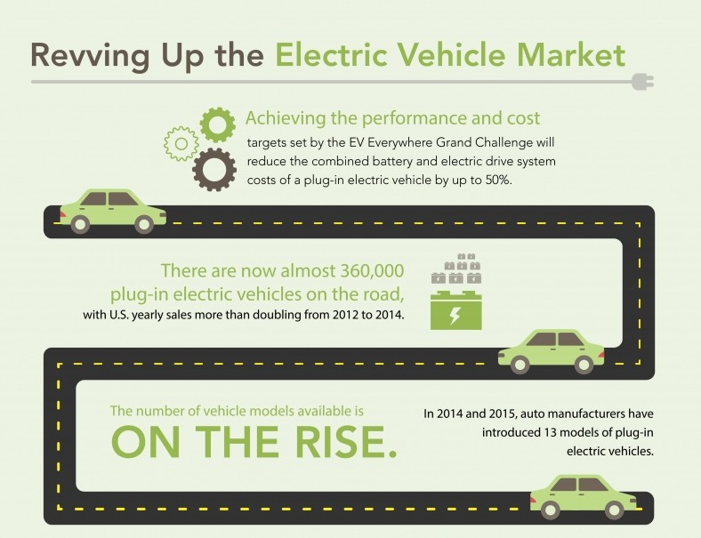 An infographic explaining how the U.S. Department of Energy is revving up the electric vehicle market. Achieving the performance and cost targets set by the EV Everywhere Grand Challenge will reduce t