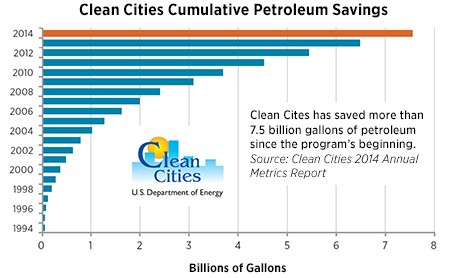 This graph shows how the cumulative petroleum savings has increased through the years from 15 million gallons in 1994, to 7.5 billion gallons in 2014. Clean Cities is on track to meet its goal of savi