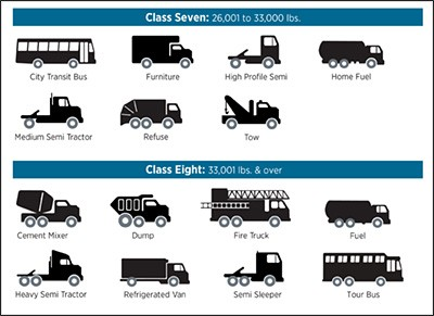 A chart visually showing the specific vehicle weight classes set by three federal agencies.