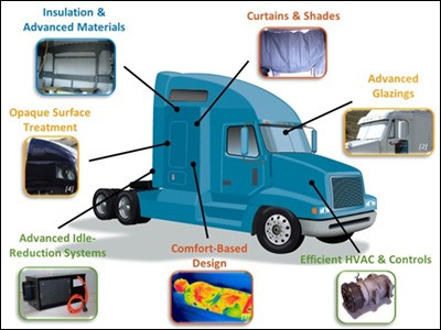 A graphic of a Class 8 truck with cabin climate-control technologies pointed out.