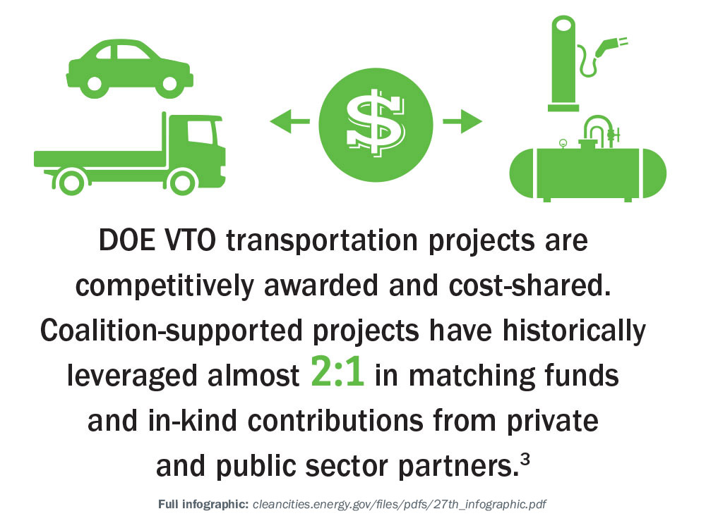 DOE VTO transportation projects are competitively awarded and cost-shared. Coalition-supported projects have historically leveraged almost 2:1 in matching funds and in-kind contributions from private and public sector partners.