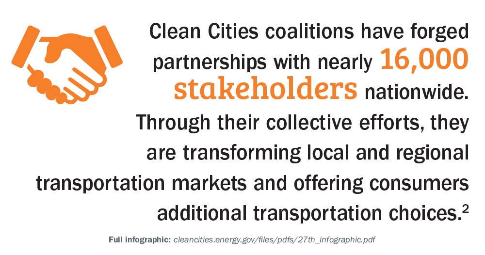 Clean Cities coalitions have forged partnerships with nearly 16,000 stakeholders nationwide. Through their collective efforts, they are transforming local and regional transportation markets and offering consumers additional transportation choices.