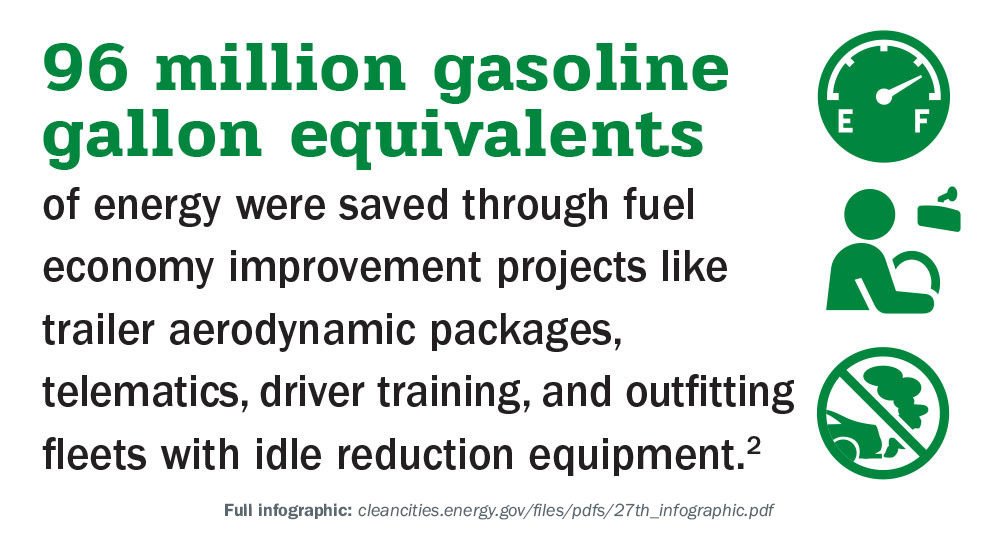 96 million gasoline gallon equivalents of energy were saved through fuel economy improvement projects like trailer aerodynamic packages, telematics, driver training, and outfitting fleets with idle reduction equipment.