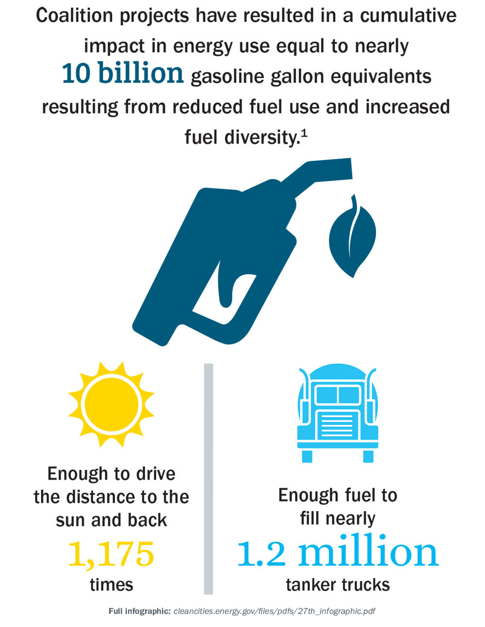 Coalition projects have resulted in a cumulative impact in energy use equal to nearly 10 billion gasoline gallon equivalents resulting from reduced fuel use and increased fuel diversity. Enough to drive the distance to the sun and back 1,175 times. Enough fuel to fill nearly 1.2 million tanker trucks.