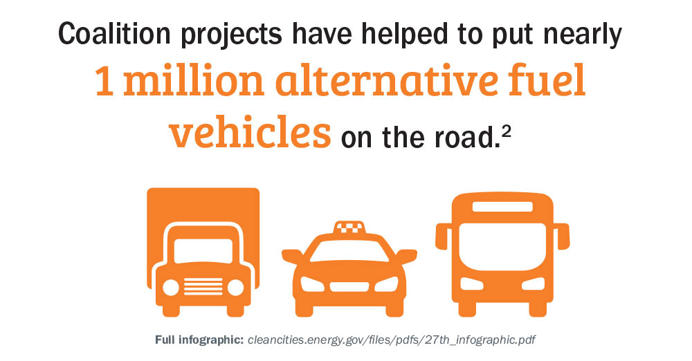 Coalition projects have helped to put nearly 1 million alternative fuel vehicles on the road.